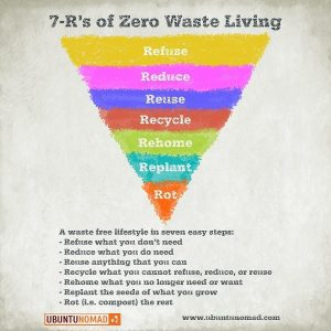 Zero Waste Pyramid - there are 7 R's to going #zerowaste to reduce our footprint upon the earth_